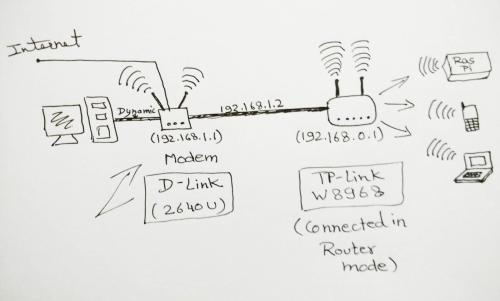 small resolution of networking accessing router from another router modem super user network scheme slave router home network wiring diagram