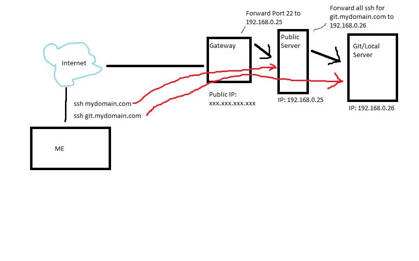 Multiple reverse ssh tunnels