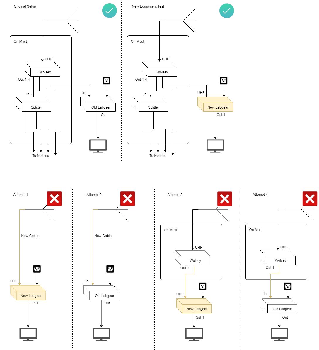 hight resolution of original and attempted setups notes about diagram