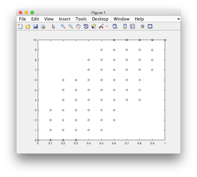How to draw a jitter plot using 100x11 array in Matlab