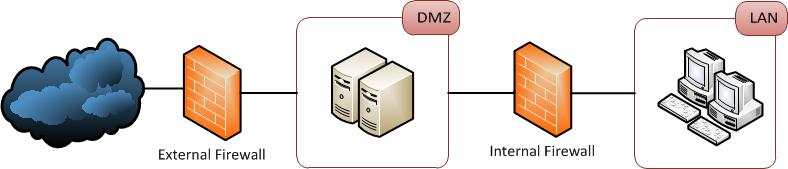 Firewalls Public DMZ Network Architecture Information Security