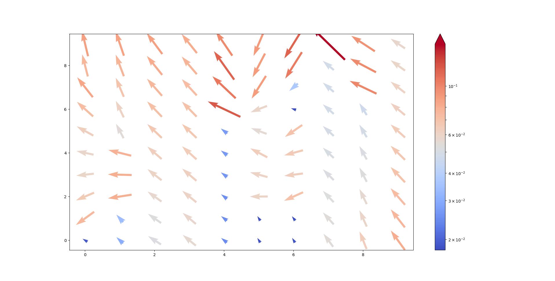 correlation 2d vector fields