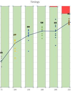 Aligning stacked bar chart  scatter plot data also microsoft excel rh superuser