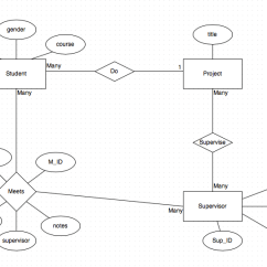 Entity Relationship Diagram Sample Problems 06 F150 Fuse Box Mysql - Translating Attributes From Er Into Sql Stack Overflow