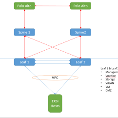 Stack Diagram Virtual Environment Entity Framework Routing Spine Leaf L3 Tor Dmz Design For Environments Basic Dc