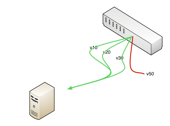 In My Image I Believe Have Correctly Depicted How Tagged Networking Works Going From The Switch To A Device If V10 V20 And V30 Are