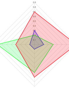 Enter image description here also  radar chart axis labels cut off stack overflow rh stackoverflow