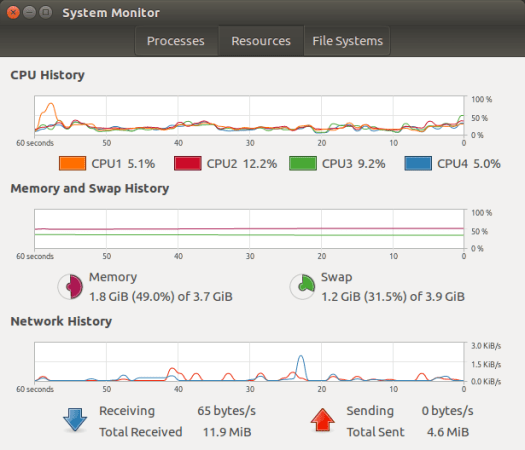 System Monitor shows CPU load 5-10% with only 1 spike >50% and around 50% free memory