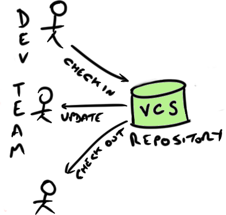 Why git is called a distributed source control system