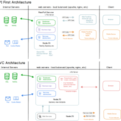 Mvc Struts Architecture Diagram Three Phase Star Delta Wiring Angularjs Advantages Of A Separate Rest Backend Api