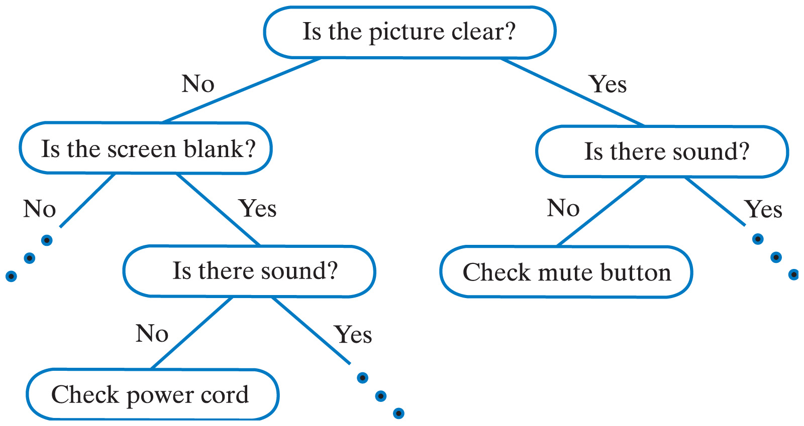 Decision Trees In Board Games