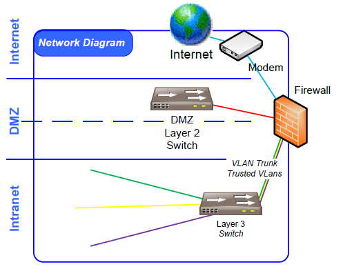 dmz network diagram with 3 wiring for ford starter solenoid what is best practice separation of trusted zones from enter image description here