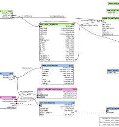 here is an example diagram schemacrawler diagram [ 1361 x 1035 Pixel ]