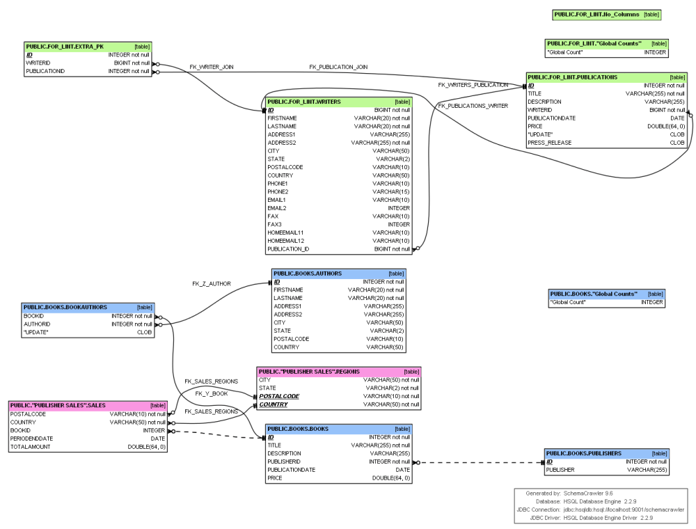 medium resolution of here is an example diagram schemacrawler diagram