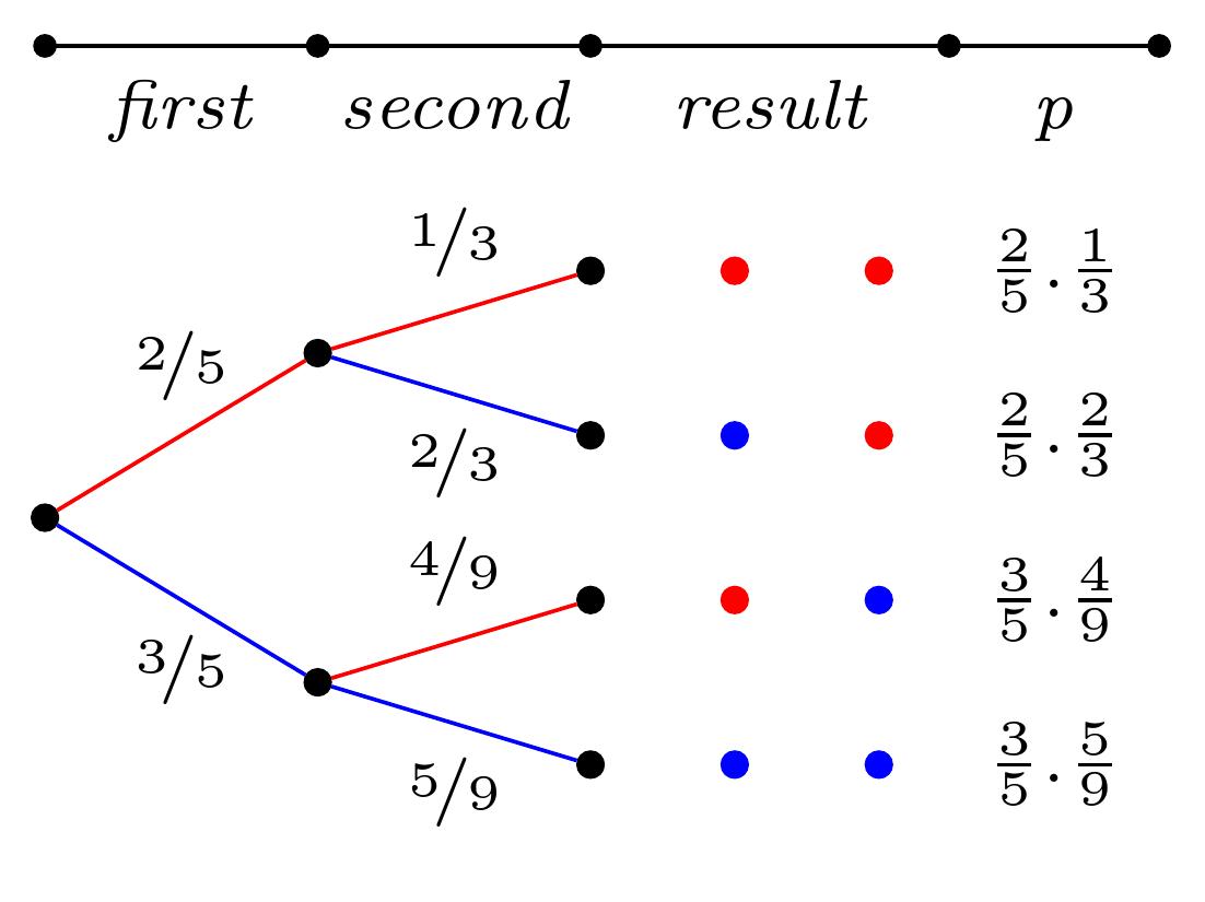 Probability Tree Diagram With Tikz