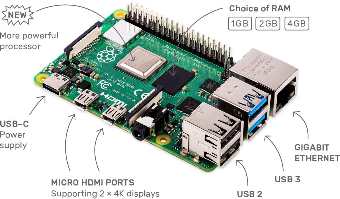 hight resolution of  diagram of raspberry pi 4 indicating usb c port used for otg