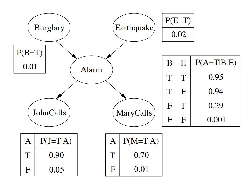 Probability Bayesian Network Problem Mathematics Stack Exchange