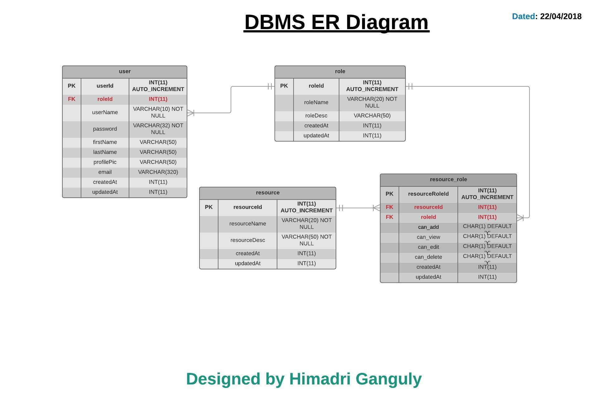 hight resolution of i am trying to design an application with role based access control and i have also designed the er diagram