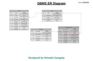 database design  RBAC (Role Based Access Control) ER