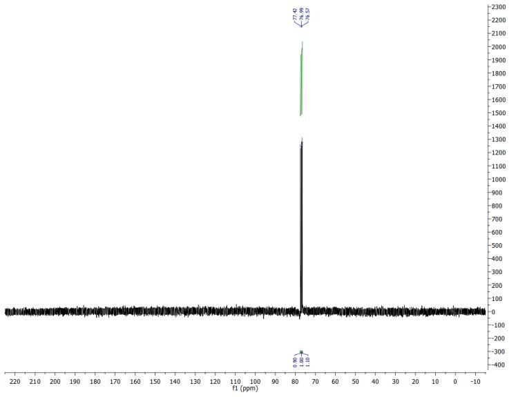 nmr spectroscopy - 13C NMR spectrum only showing solvent ...