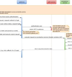 this image shows the sequence diagram which i am having trouble with [ 1075 x 791 Pixel ]