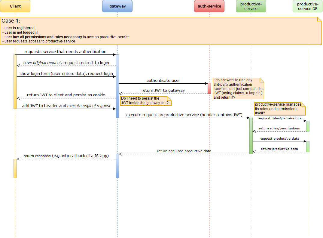 hight resolution of  this image shows the sequence diagram which i am having trouble with