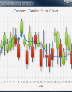 Enter image description here also real time candle stick chart using javafx and no jfreechart rh stackoverflow