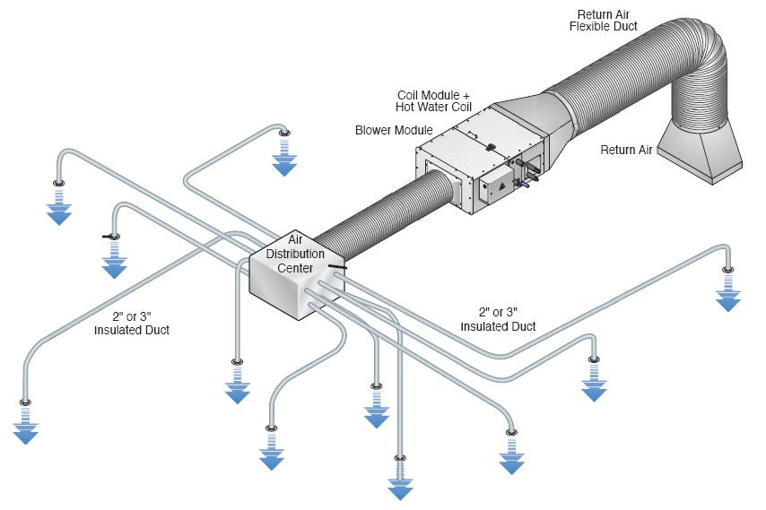12 volt 2 battery system wiring diagram unico system wiring diagram | themood.us unico system wiring diagram
