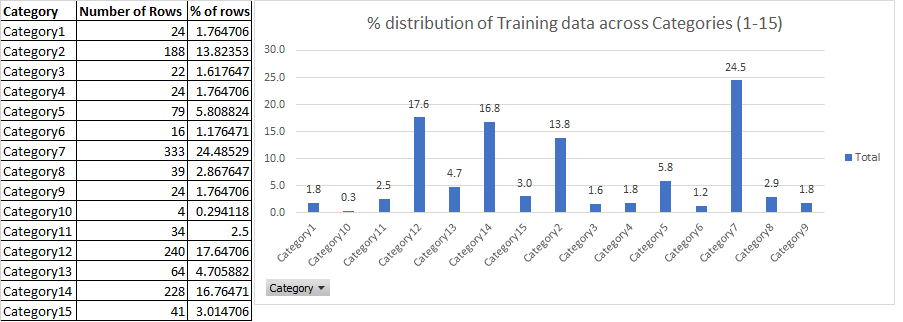 Training Data Recommendations for Text classification