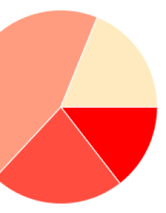 In order to create the example  used chart wizard but it appears be deprecated and application that we use pie charts also javascript gradient colors for  range of two rh stackoverflow