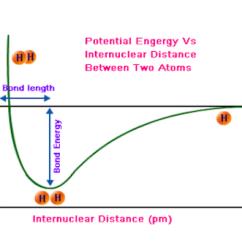Simple Atom Diagram 7 Blade Wiring Trailer Potential Energy Hydrogen Diagrams Atoms Molecule Graph Chemistry Stack Rh Stackexchange Com Carbon