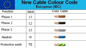 Australian 3Phase Colour Code Standard  Electrical Engineering Stack Exchange