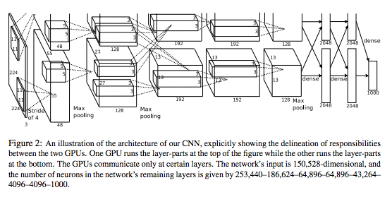 Graphs Drawing Convolutional Neural Networks Software