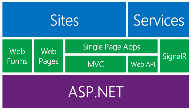 Writing ASP.NET frameworks other than WebForms or MVC