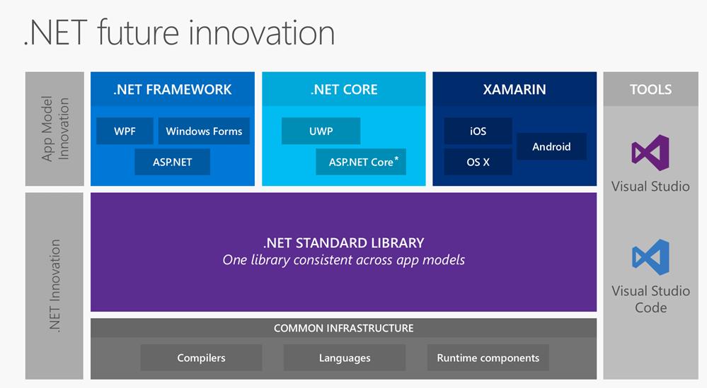 .Net Framework - SeniorDBA