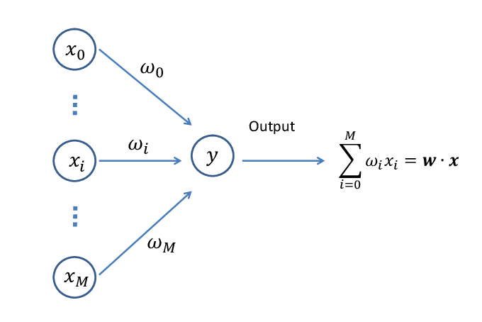 how to optimize the weights of a neural net when feeding