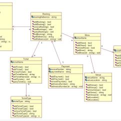 Association In Class Diagram Example Vga To Rca Cable Wiring Uml Feedback Stack Overflow