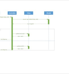 mvc sequence diagram for login [ 1107 x 738 Pixel ]