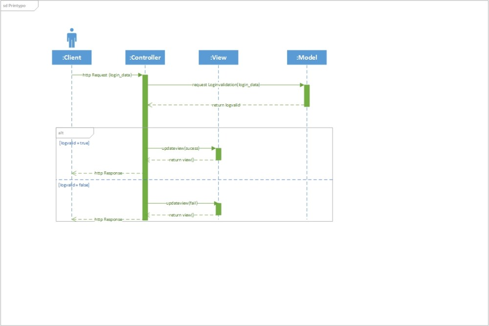 medium resolution of mvc sequence diagram for login