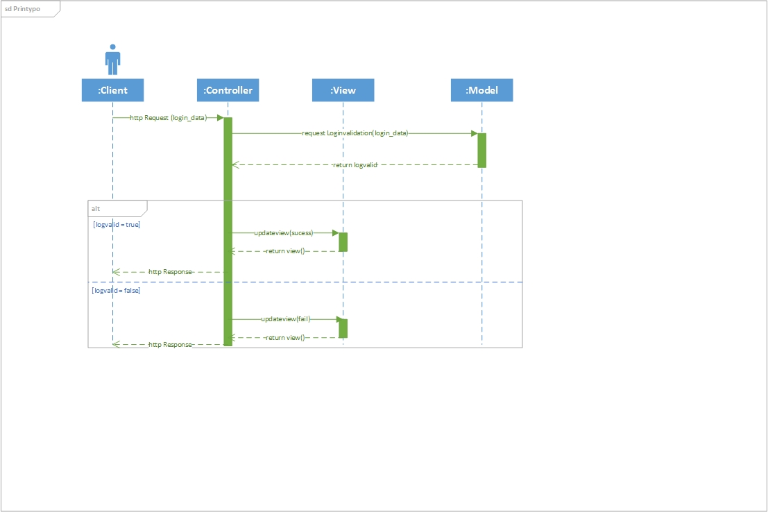 hight resolution of mvc sequence diagram for login