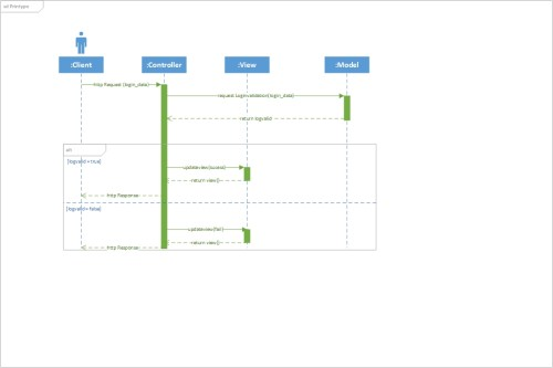 small resolution of mvc sequence diagram for login