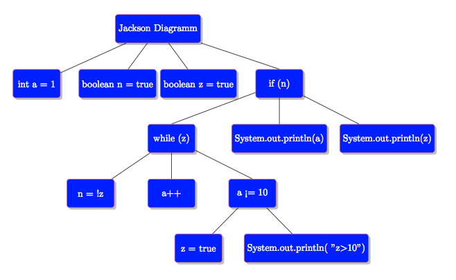 make a diagram checking for testicular cancer tikz styles - jackson structured programming (format tree diagram) tex latex stack ...