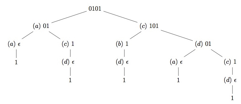 Recurrence for the number of strings defined by a