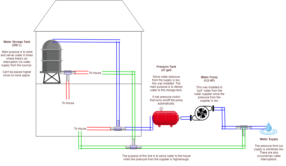 hight resolution of how to fix this water system