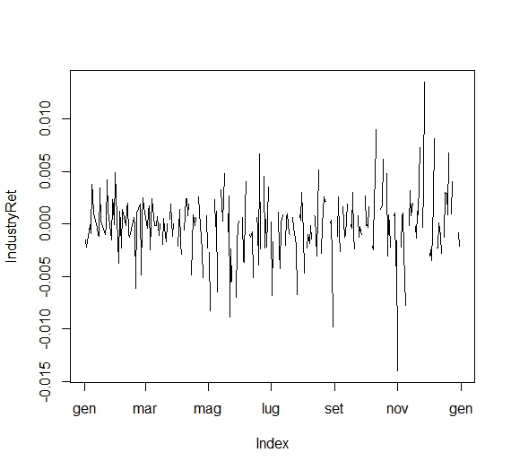 Setting the language of time axes of a zoo object in R