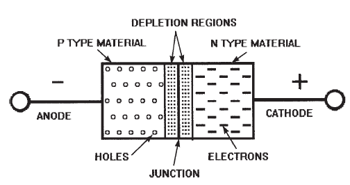 Zener diode can vary current flow to maintain voltage drop