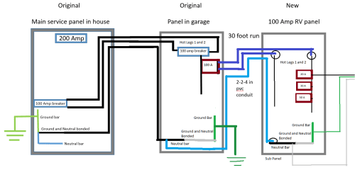 small resolution of  30a rv wiring diagram 5 3 wire subpanel to a new 3 wire subpanel home improvement stack3 wire subpanel to a
