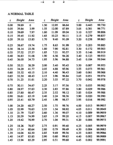 table normal distribution also basic percentiles from and vice versa rh statsackexchange