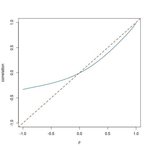 arbitrary distributions with set correlation