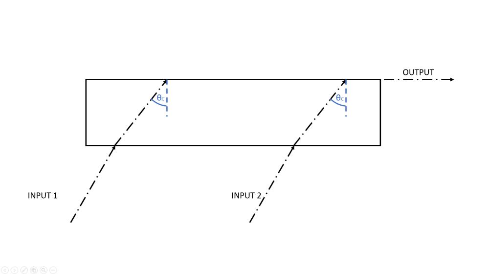 medium resolution of  beam merging using critical angles